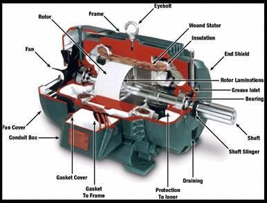 Electric Motor Parts Simple
