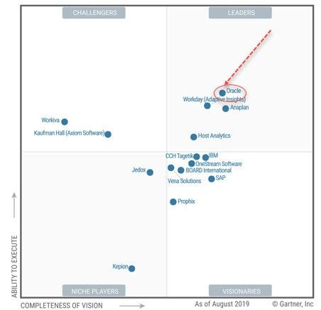 Oracle Tops The 2019 Magic Quadrant For Cloud Financial Planning And Analysis Solutions Financial Planning Financial Planning Organization Financial