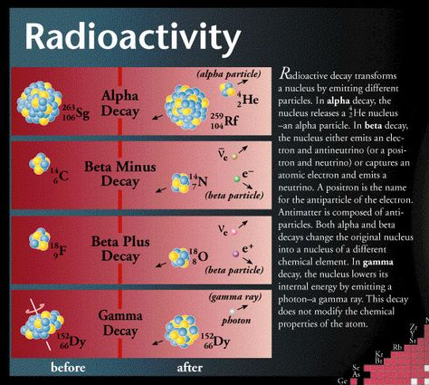 alpha particles beta particles gamma rays Three types of radioation - alpha, beta, gamma there are three primary types of radiation: alpha - these are fast moving helium atoms they have high energy, typically in the mev range, but due to their large mass, they are stopped by just a few inches of air, or a piece of paper.