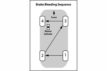 Mm Ff Quick Tips Section On How To Bleed Brakes Tips Quick Bleeding