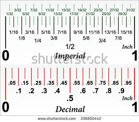 Decimal Ruler For Dummies Bing Images Interioryardage Fraction Chart Decimals Measurement Conversion Chart