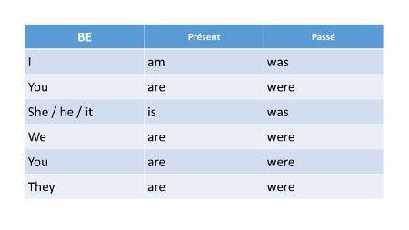 Tableau De Conjugaison Du Verbe Etre En Anglais Temps En Anglais Verbe Etre En Anglais Conjugaison Anglais
