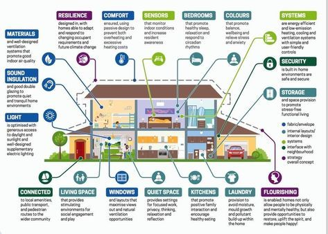 What Is A Healthy Home Green Building Wellness Design