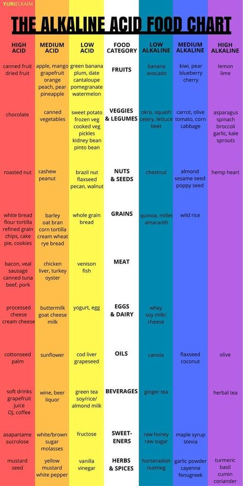 Following an alkaline diet is one of the best things that you can do for your health. From cancer prevention to boosting energy levels, when you know the difference between alkaline and acidic foods, you're able to make healthier choices. Check it out.   Yuri Elkaim