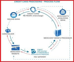 Credit Card Processing System And Awareness Credit Card Processing Credit Card Application Credit Card Application Form