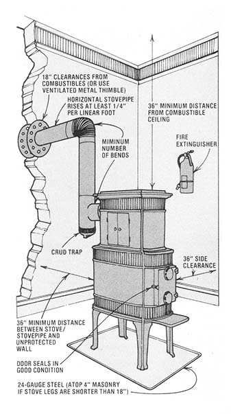 Wood Stove Safety Do It Yourself Mother Earth News Wood Stove Fireplace Wood Stove Installation Wood Heater