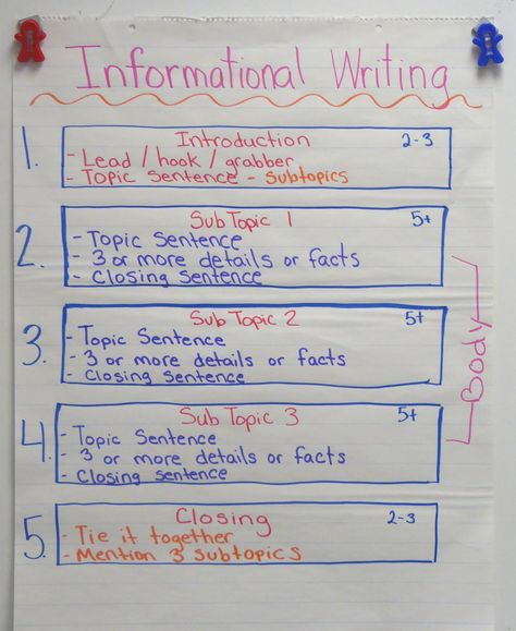Informational Writing Anchor Chart-Help students organize their expository writing! Expository Writing, Informational Writing, Essay Writing, Writing Process, Nonfiction, Writing Lab, Writing Genres, Writing Lists, Writing Topics