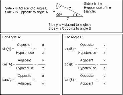 Right Triangle Trigonometry Worksheet Fresh 10 Best Of