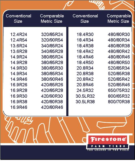 Tires Comparison Chart  Agricultural Tire Metric Conversion Chart