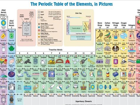 INTERACTIVE PERIODIC TABLE OF ELEMENTZ TED VIDEOS    edted - copy periodic table definition