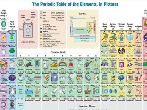 Applications des éléments du tableau périodique Periodic table - copy periodic table predict charges