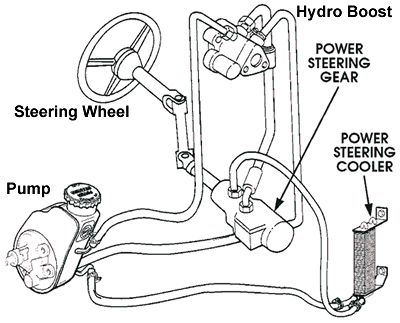 chevy power steering cooler diagram - wiring diagram schematic editor-guest  - editor-guest.aliceviola.it  aliceviola.it