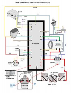 7d87f0ba8b80aa89a45e21c99b0637cf electric iq diagram guru novdec09 238x300 png (238�300) electric star ev golf cart wiring diagram at bayanpartner.co