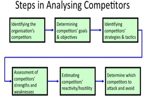 Competitor Analysis PowerPoint Templates The Competitor Analysis - competitive analysis template