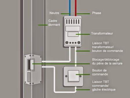 Schema D Installation De La Gache Electrique Gache Electrique Electrique Schema Electrique