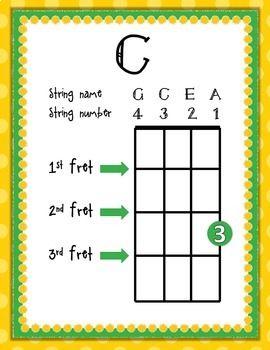 Beginning Ukulele Chord Charts: C, C7, F, Am, G, G7, D, A7 | Ukulele chords,  Ukulele chords chart, Ukulele