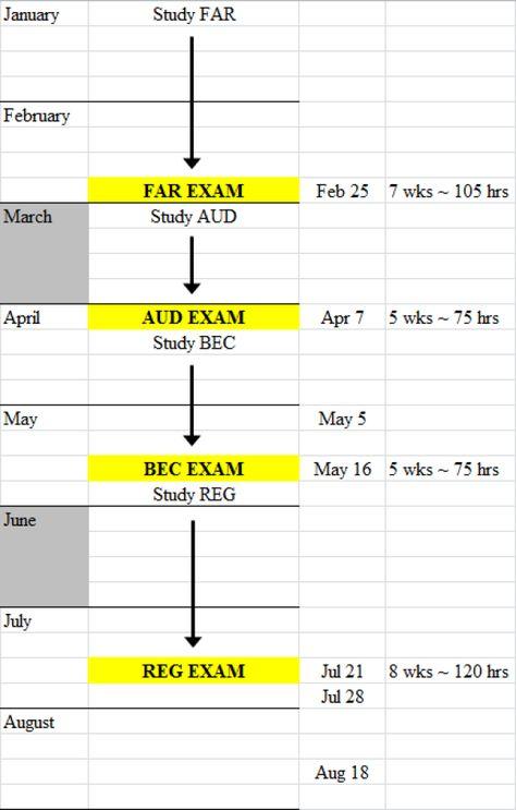 Planning for The CPA Exam: How Long Should I Study? - CPA Exam Club www.cpaexamclub.com