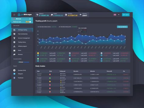 Trading performance screen UI/UX Design for Crypto Web App