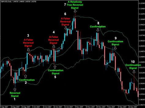 Bollinger Bands® is a great indicator to trade the trending and sideways markets. Learn how to use Bollinger Bands in Forex and stock trading.
