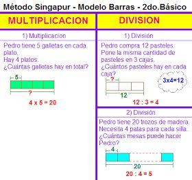 Método Singapur Modelo De Barras Segundo Año Básico Modelos De Suma Resta Multipl Matemáticas Método Singapur Singapur Solucion De Problemas Matematicos