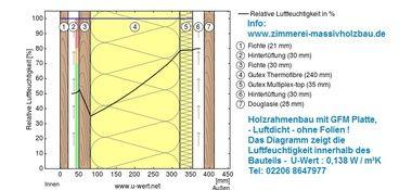 Holzrahmenbau details fenster  RelativeFeuchte U-Wert Holzrahmenbau - Der Höchstwert gemäß EnEV ...