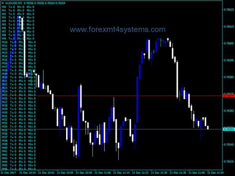Forex Market Heart Beat Indicator In A Heartbeat Beats Marketing