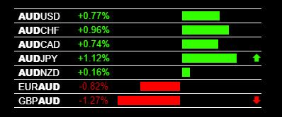 Today S Aud Strength And Live Forex Trading Signals Forex