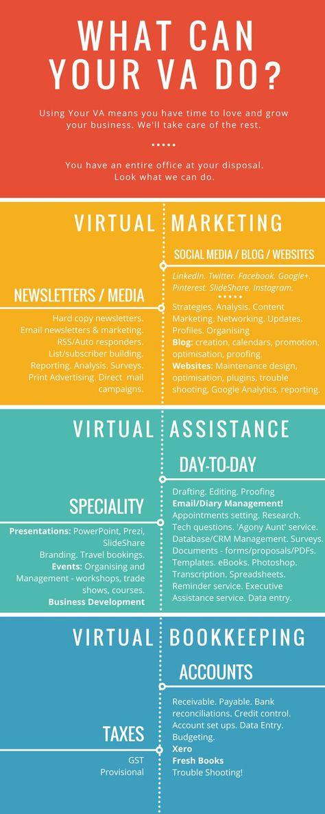 22 best Tips on Managing Virtual Assistants! images on Pinterest - copy business blueprint workshop