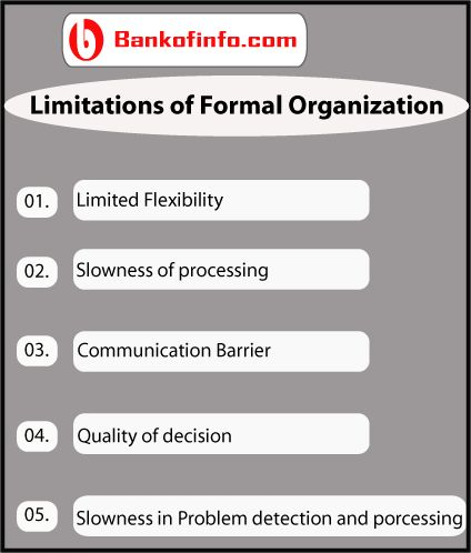 limitations of organizational behavior Project management organization dušan bobera article info: management information systems, vol 3 (2008), no 1, pp 003-009 functional organizational type, where the project is a part of functional enterprise or.