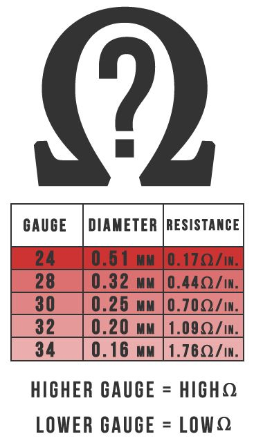 Kanthal Wire Gauge Size, Diameter and Resistance Chart