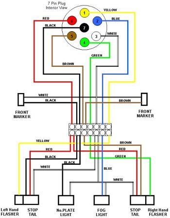 trailer wiring diagram 7 wire circuit truck to trailer trailers rh pinterest com 4 Pin Trailer Wiring Diagram 4 Flat Trailer Wiring Diagram