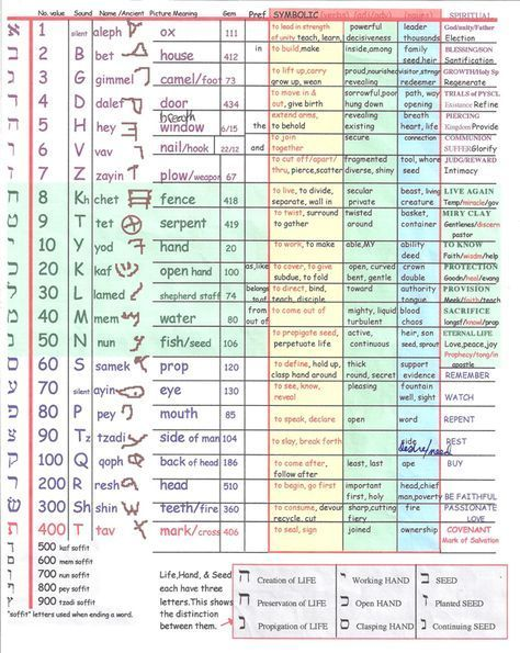 Great Hebrew Letter Chart Including The Meaning Of Each Letter And It S Numeric Value Hebrew Lessons Learn Hebrew Hebrew Vocabulary