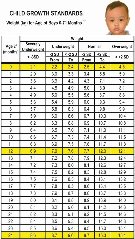 Height and Weight Chart for Indian Babies (0 to 12 Months)