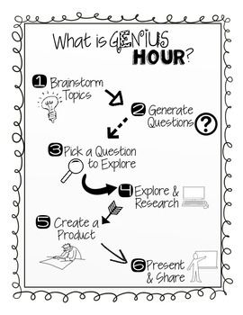 Genius Hour Resource Pack More Problem Based Learning, Inquiry Based Learning, Project Based Learning, Early Learning, Genious Hour, What Is Genius, Gifted Education, Early Education, Special Education