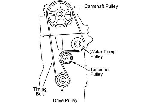 [6+] Detail Honda Civic Belt Diagram And The Description
