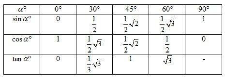 Trigonometri Sudut Istimewa Trigonometri Sudut Matematika