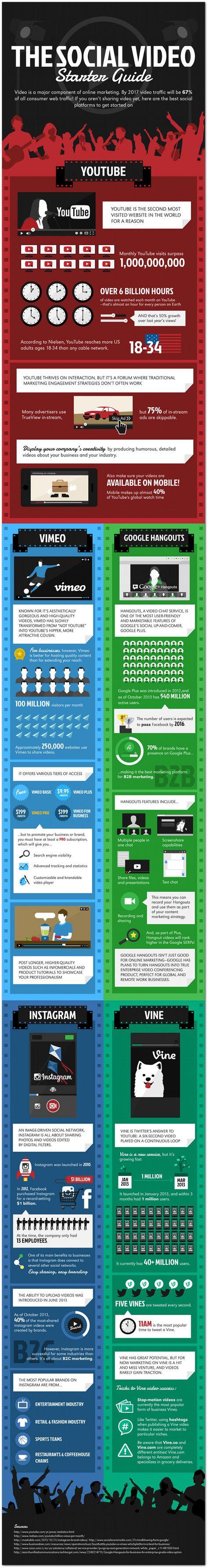 Social Video Starter Guide {Infographic}