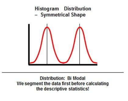 Six Sigma Histogram Distribution Positively Skewed Shape - histogram template