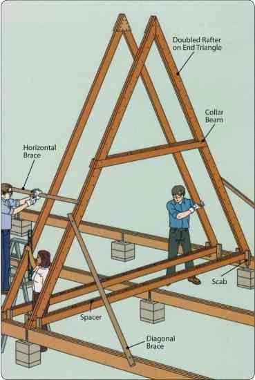 Build An A Frame Framehouse