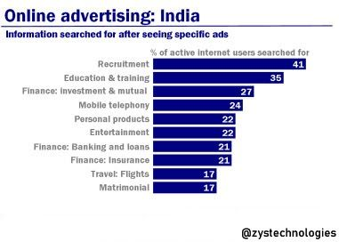 India Online Advertising Industry Growth And Forecast 2018 Advertising Industry Online Advertising Advertising