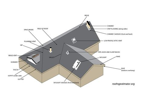 Check Out These Types Of Roofing Materials Types Of Roofing Materials Roofing Roofing Materials