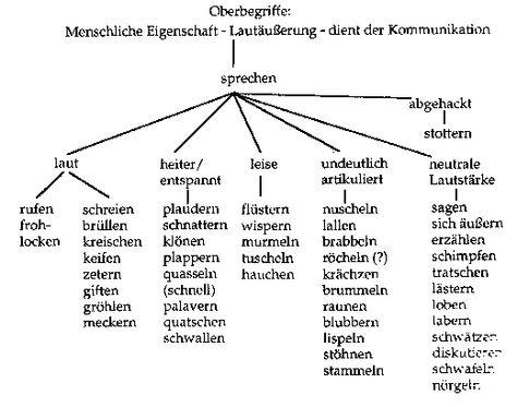 beispiele fr wortfelder - Wortfelder Beispiele