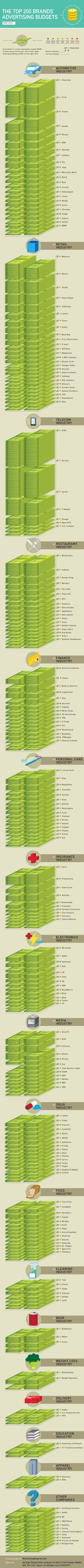 INFOGRAPHIC: Top 200 U.S. Brands Ranked by 2010 Ad Spend