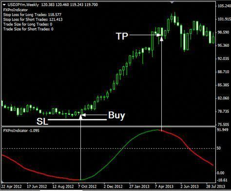Fxpro Indicator Is A Forex Trading Strategy Fxpro Indicator Is A