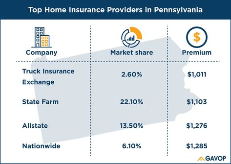 Home Insurance Rates In Pennsylvania Show A Difference Of About