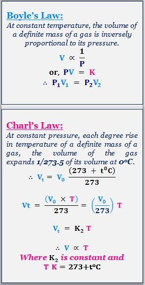 Gas Laws Gas Laws Chemistry Study Chemistry Chemistry