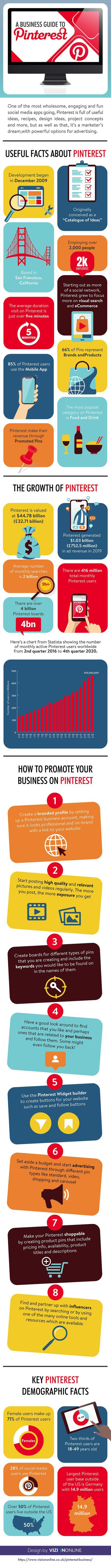 8 Pinterest Marketing Strategies to Generate Website Traffic & Online Sales