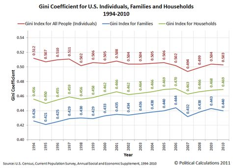 57 Income Inequality Ideas Inequality Income Chart