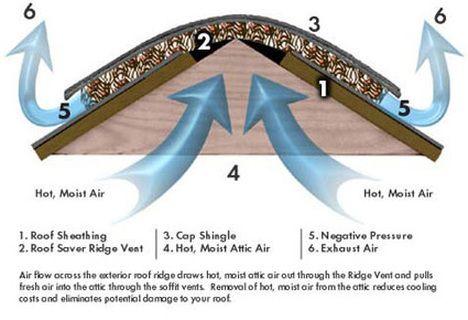 Znalezione Obrazy Dla Zapytania Ridge Vent Ridge Vent Roof Problems Roof