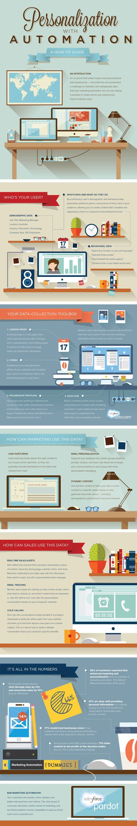 Personalization — Through Automation [INFOGRAPHIC]